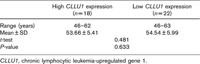 Table 3: Comparison between high and low <i>CLLU1</i> expression groups regarding age of chronic lymphocytic leukemia patients at diagnosis