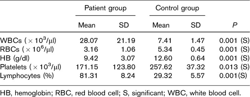 Table 1: Comparison between the patient and control groups as regards (white blood cells, red blood cells, platelets) counts, hemoglobin level and lymphocytes percentage