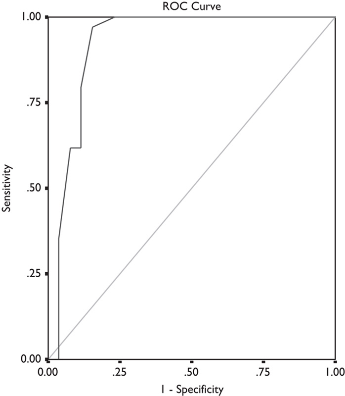 Figure 5: ROC curve showing the validity of BAFF as a prognostic factor in idiopathic thrombocytopenic purpura cases.