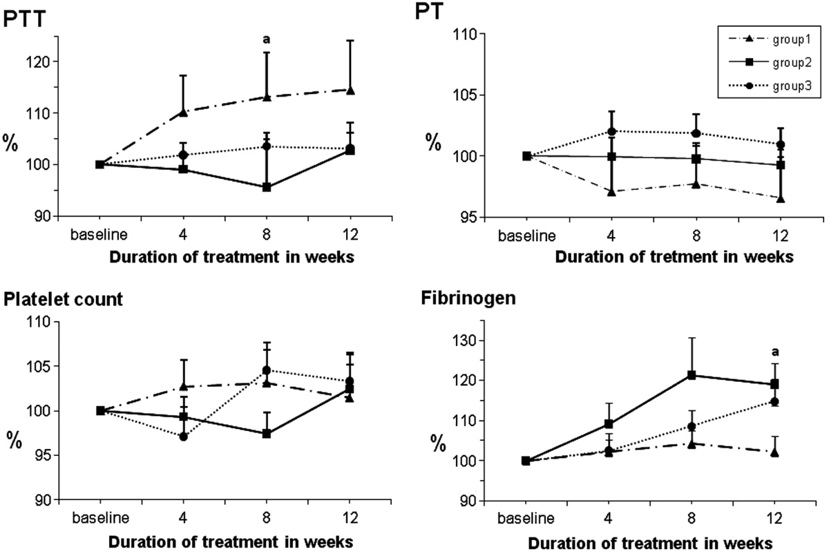 Figure 2: Changes in the partial thromboplastin time (PTT), prothrombin time (PT), platelet count, and fibrinogen level, in patients with type 2 diabetes who received 1 g/day (group 1), 2 g/day (group 2), and 3 g/day (group 3) of <i>Nigella sativa</i> for 12 weeks. The corresponding parameters in the three groups were compared using analysis of variance. Data are mean±SEM of the values as percentages of the corresponding baseline values, considering that baseline values equal 100. <sup>a</sup>Significance in difference between groups 2 and 1 (<i>P</i><0.05), <sup>b</sup>significance in difference between groups 3 and 1 (<i>P</i><0.05), <sup>c</sup>significance in difference between groups 2 and 3 (<i>P</i><0.05).