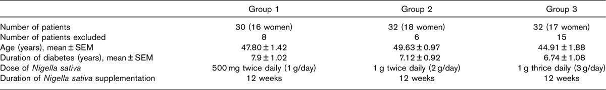 Table 1: Number of patients, age, duration of diabetes, dose of <i>Nigella sativa</i>, and duration of supplementation in three groups of patients with type 2 diabetes mellitus