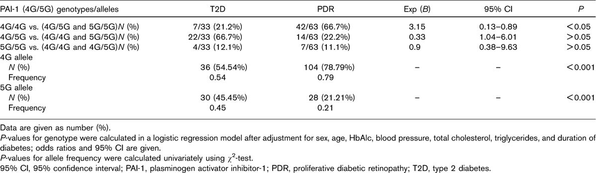 Table 4: Distributions of plasminogen activator inhibitor-1 gene and allele frequencies among Egyptian type 2 diabetes patients with and without proliferative diabetic retinopathy
