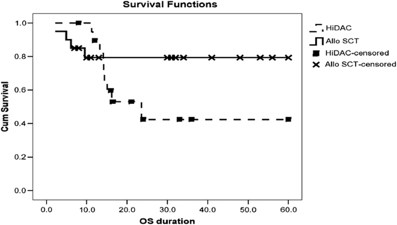 Figure 1: Kaplan–Meier curve for overall survival (OS) of patients from the two groups. Time 0 indicates the time of achieving complete remission. The continuous line represents patients who received allogeneic stem-cell transplantation (alloSCT) as postremission therapy. The dashed line represents patients who received high-dose Ara-C (HiDAC) as postremission therapy.