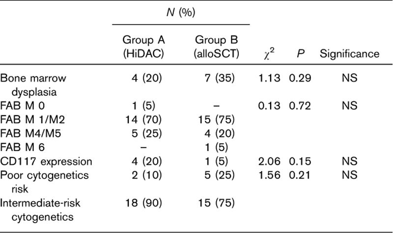 Table 2: Laboratory data of the two groups