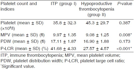 Platelet indices: consideration in thrombocytopenia Elsewefy D A