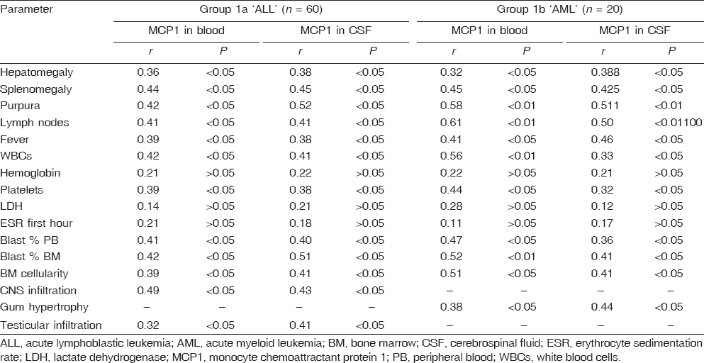 Table 6: Correlation of MCP1 in blood and CSF (group 1a and 1b) with different parameters