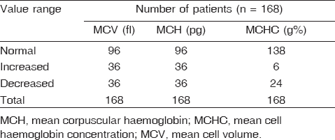 Table 4: Mean cell volume and mean cell haemoglobin concentration in elderly patients