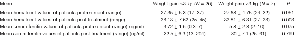 Table 3 Comparison of pretreatment and post-treatment hematocrit and ferritin levels