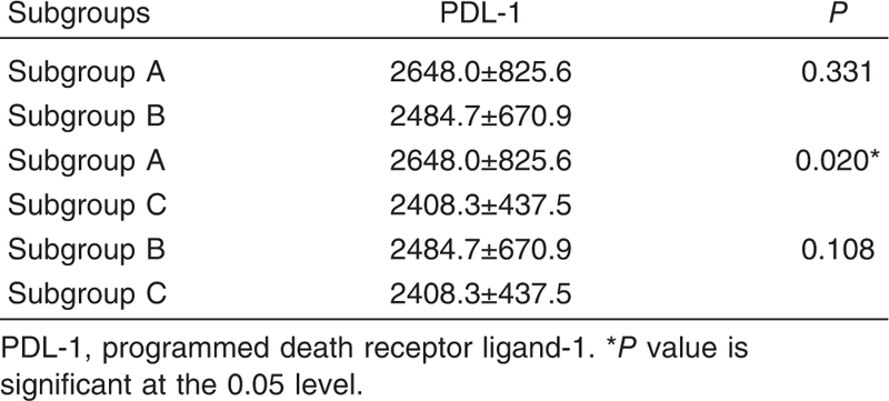 Table 3 Programmed death receptor ligand-1 levels in-between chronic myeloid leukemia subgroups