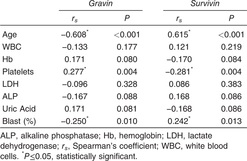 Table 3 Correlation between <i>gravin</i> and <i>survivin</i> relative quantitative expression levels in cases with different parameters in cases
