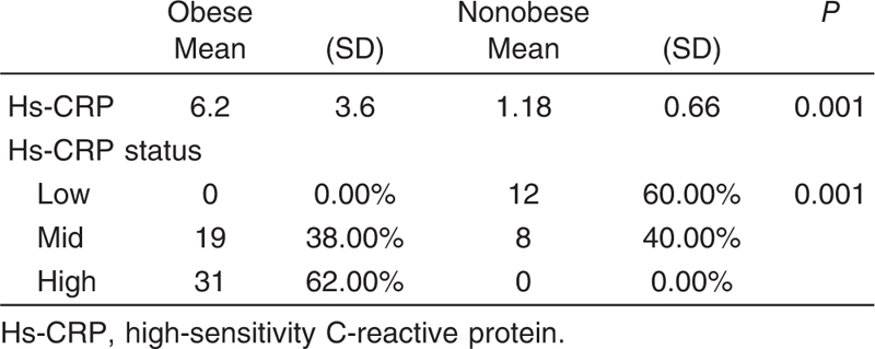 Table 2 Comparison between obese and non -obese as regard hs-CRP