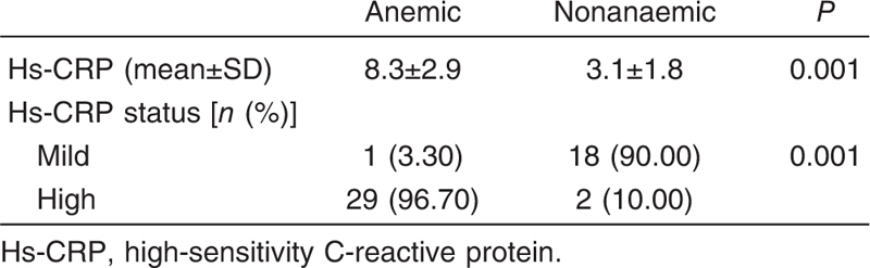 Table 3 Comparison between anemic and nonanemic obese cases as regards high-sensitivity C-reactive protein