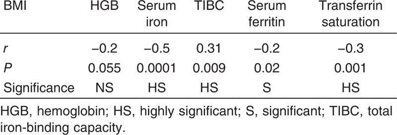 Table 5 Correlations between BMI and iron profile